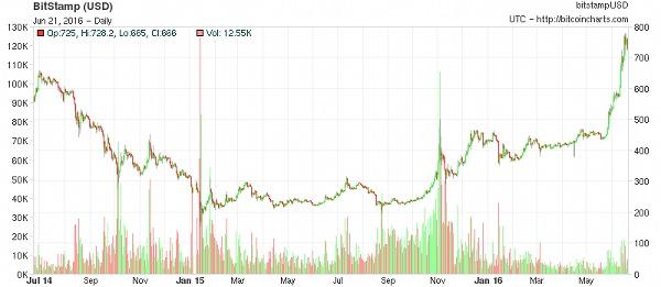 Bitcoin-Kurs: BitStamp (USD) 2014-2016 (Bild: CC BY-SA)