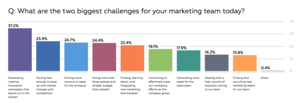 Challanges for Marketing
