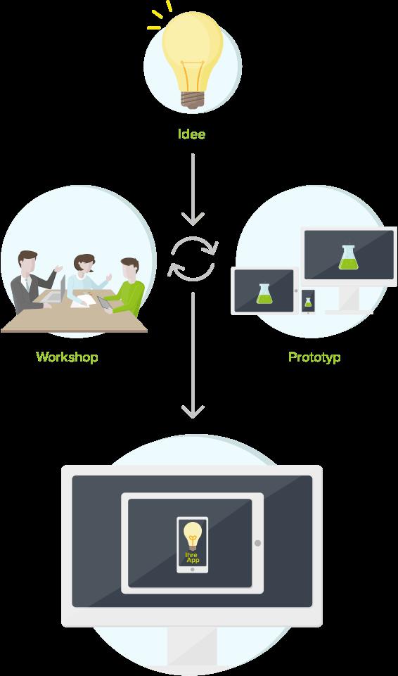 Vom Workshop über den Prototyp zur fertigen App. Extrem schnell und ganz und gar ohne Programmieraufwand.