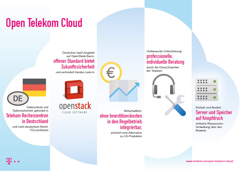 Telekom Infografik