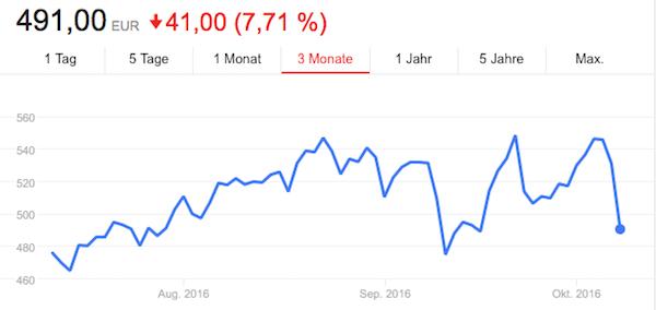 Samsung Galaxy Note 7 Aktienkurs