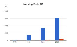 Steigerung der Einnahmen bei Brath seit Einführung des 6-Stunden-Tages