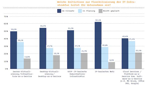 Unternehmen setzen eher auf mobile Technologien statt auf mobile Arbeitsformen