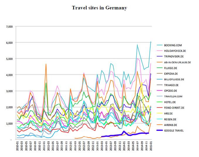 Googles Marktanteil im Onlinereisemarkt