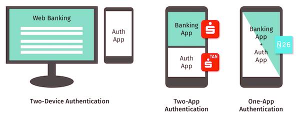 Status Quo Banking Authentifizierung