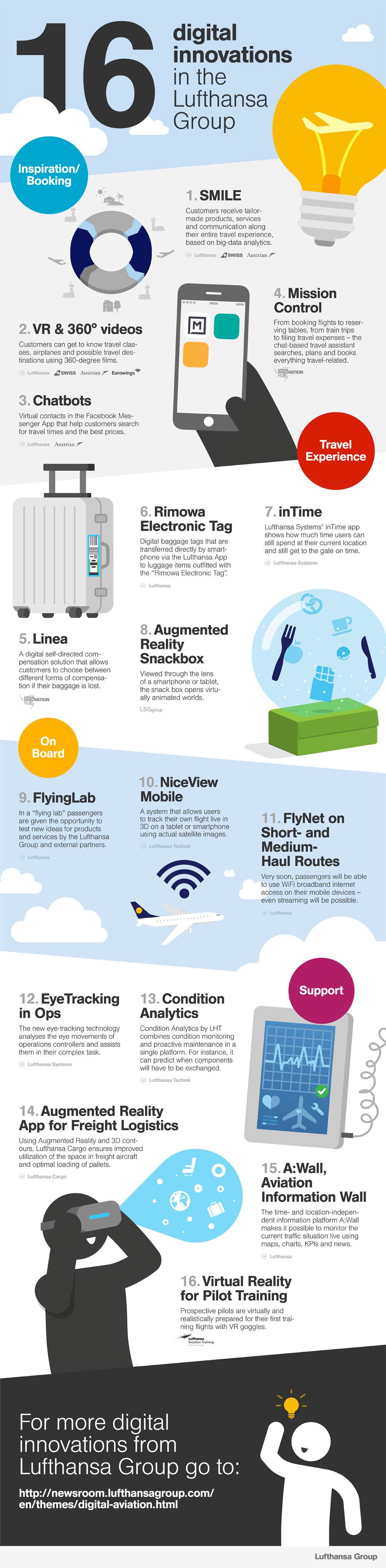 Digitale Innovationen der Lufthansa Group (Bild: Lufthansa)