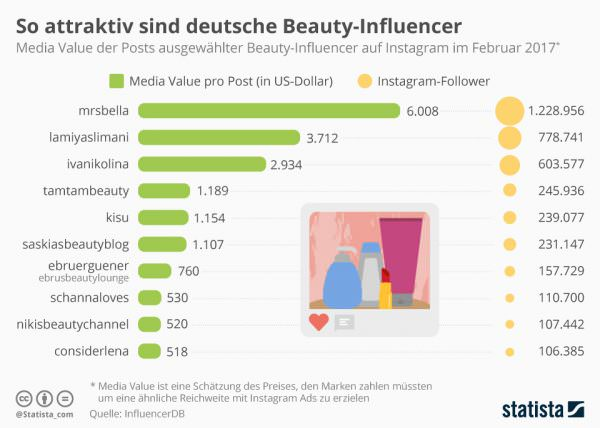 Influencer Media Value