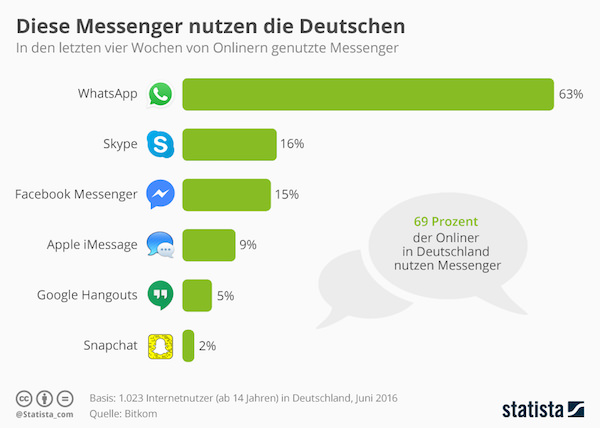 Messenger Infografik WhatsApp