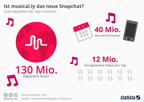 Musically, Social Media