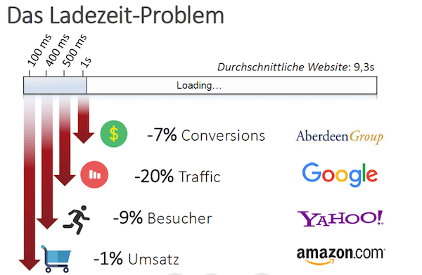 ladezeiten problem baqend grafik