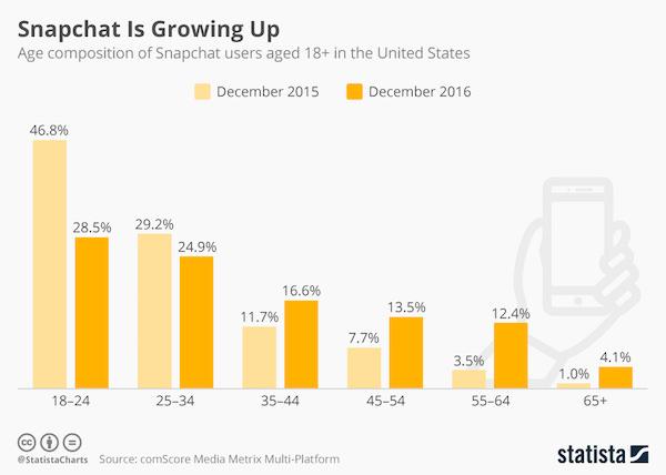 Snapchat Nutzer Alter
