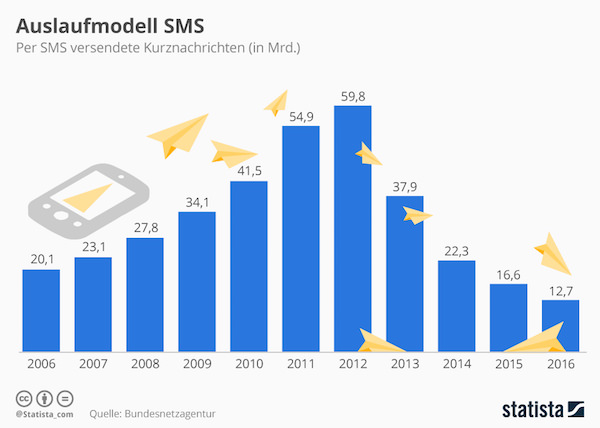 Auslaufmodell SMS
