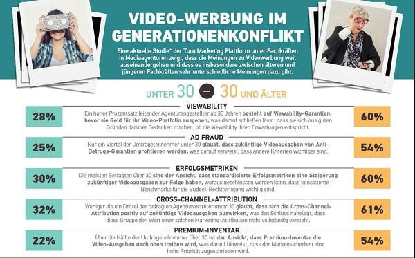 Infografik, Video-Werbung, Video