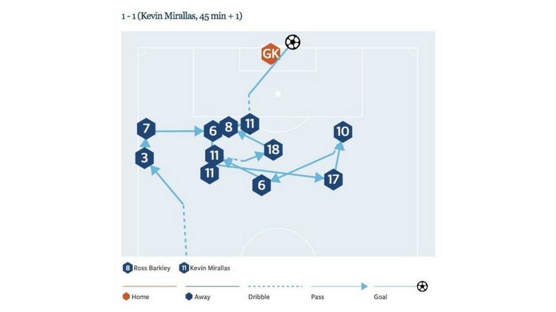 Dieses Tool zeigt Echtzeit-Grafiken zu allen Premier-League-Toren