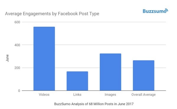 Facebook, Facebook Engagement