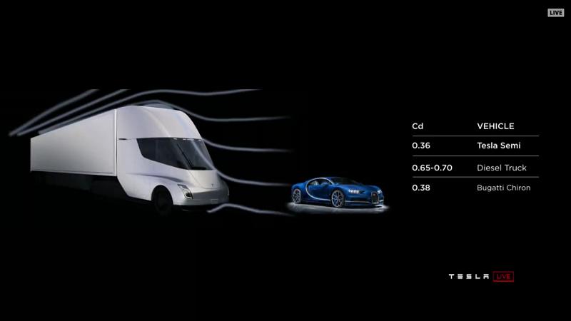 Tesla Semi Truck Grafik