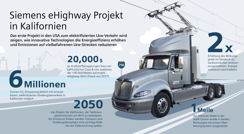 Der E-Highway in Kalifornien (Grafik: Siemens)