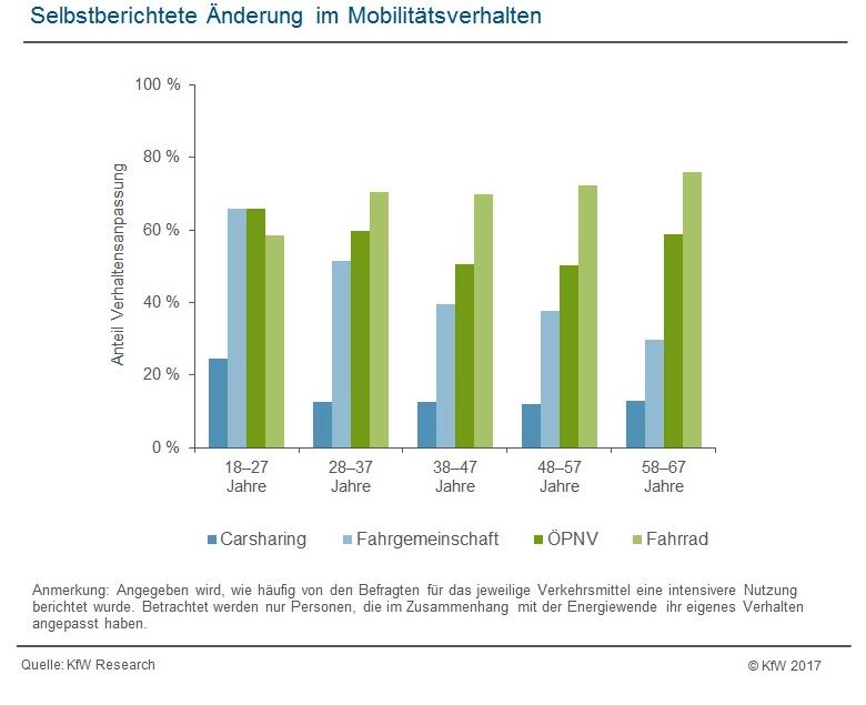 Selbstberichtete Änderung im Mobilitätsverhalten (Grafik: KfW-Research)