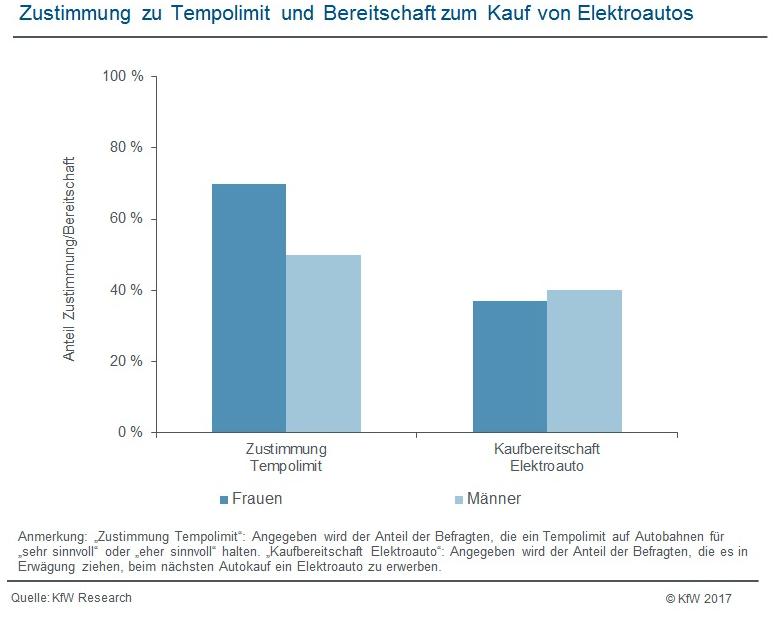 Zustimmung zu Tempolimit und Bereitschaft zum Kauf von Elektroautos (Grafik: KfW-Research)