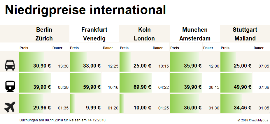 Günstige Preise international (Grafik: Checkmybus)
