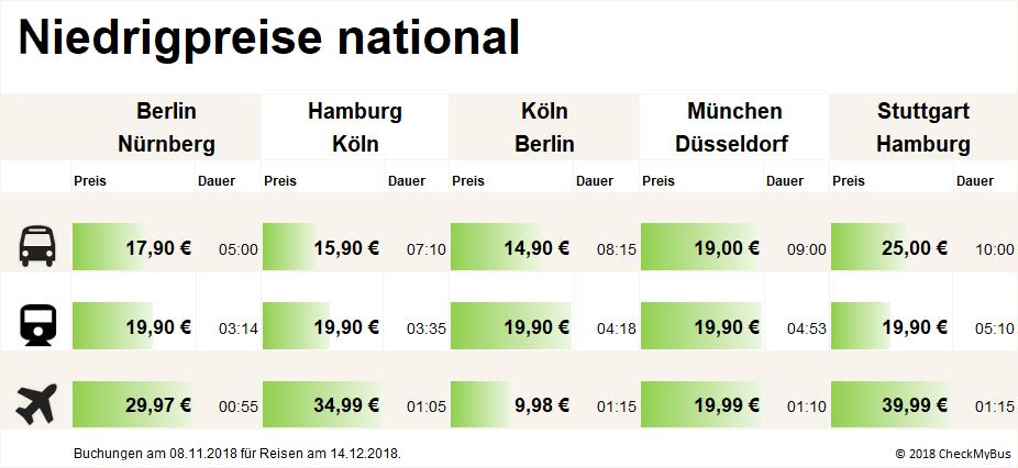 Günstige Preise innerhalb Deutschlands (Grafik: Checkmybus)