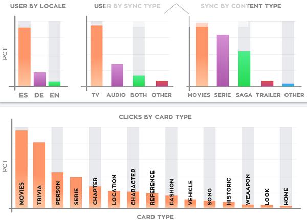 Dive.tv Verhaltensanalyse