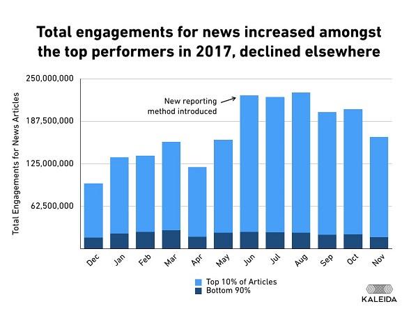 Facebook-Engagement, Interaktionsrate, Facebook