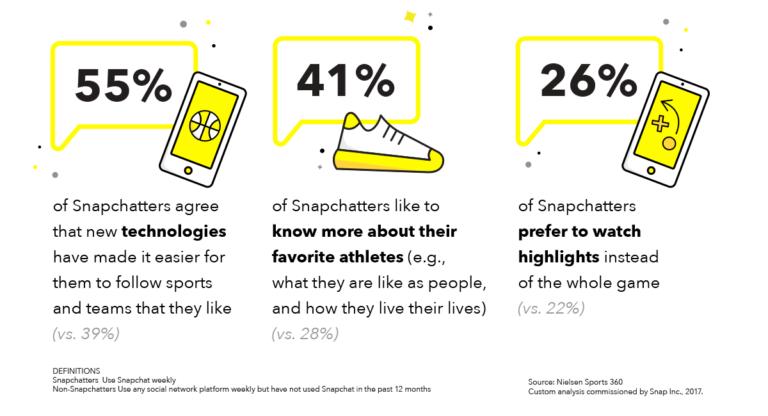 Snapchat, Snap, Sport