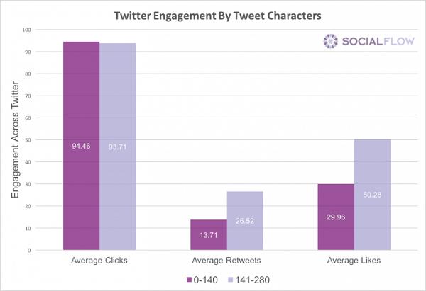Twitter, Interaktionen, Engagement, 280 Zeichen, lange Tweets