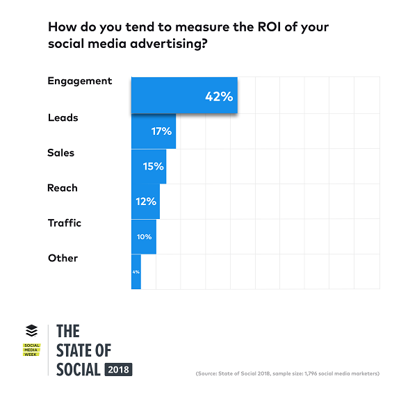 The State of Social 2018, Social Media Marketing, Engagement