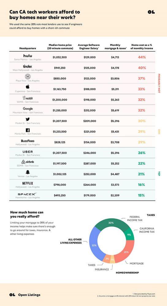 Immobilienpreise, Immobilien, Haus, Wohnung, Eigenheim, Silicon Valley, Mitarbeiter