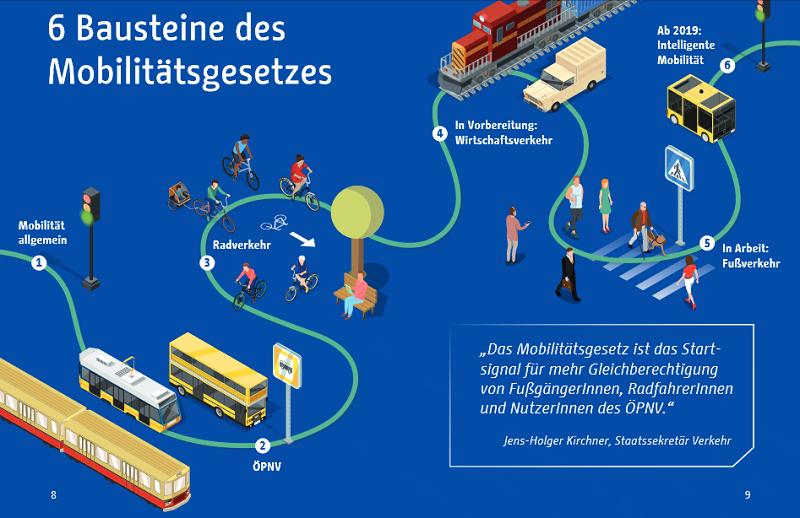 Mobilitätsgesetz Bausteine