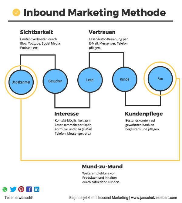 5-Phasen-Modell, Inbound Marketing, Best Practice