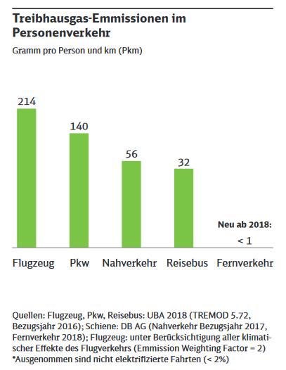 Emmissionen Vergleich Personenverkehr