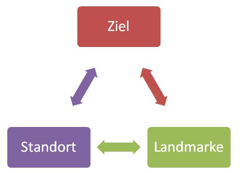Navigationsstrategie Orientierungssinn Grafik