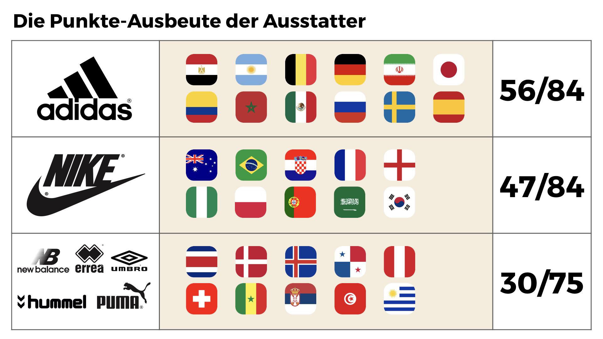 WM 2018: Das Duell der Ausrüster nach dem Achtelfinale