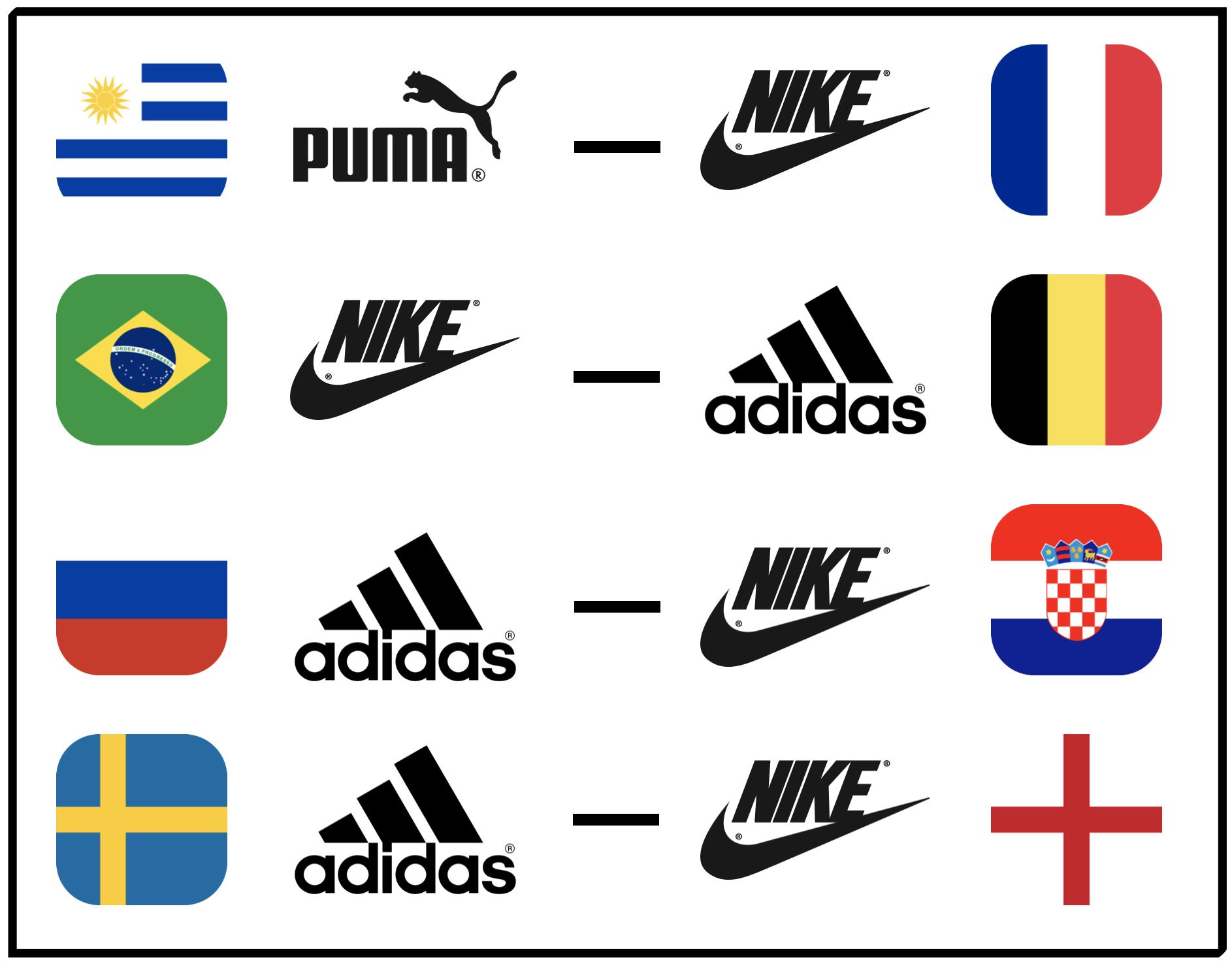 WM 2018: Das Duell der Ausrüster im Viertelfinale