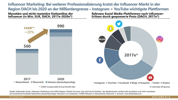 Influencer Marketing, Umsatz, Influencer-Plattform