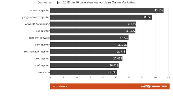 Keywords, Google-Keywords, SEA, SEO