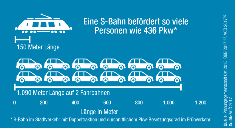 VCÖ-Grafik Effizienz Schiene