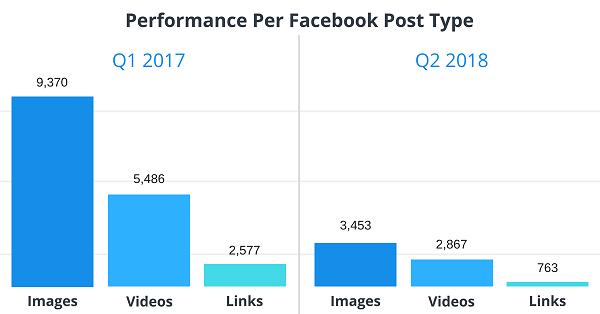 Facebook, Facebook-Engagement, Seitenbetreiber, Fanpage