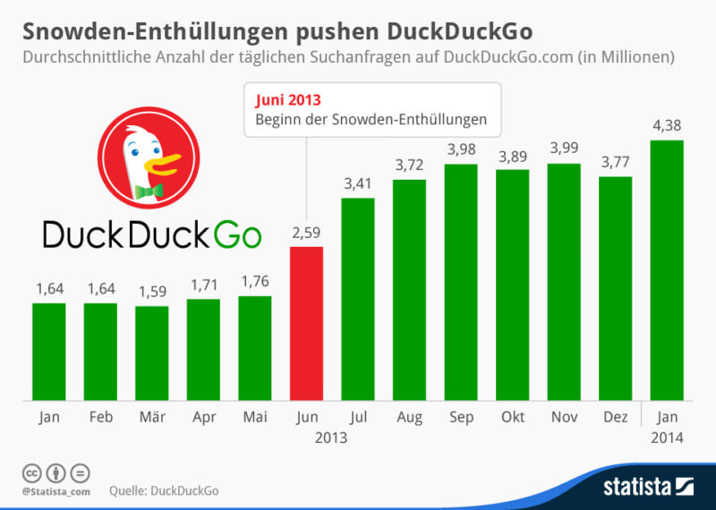 Infografik, DuckDuckGo, Statista