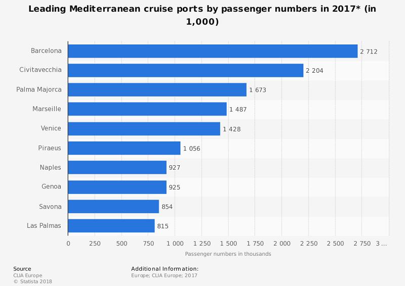 Häfen Kreuzfahrtschiffe Mittelmeer Statistik