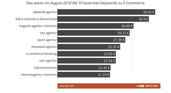 Tech-Keywords, Keywords, Google Keywords, SEO, SEA, Suchmaschinenmarketing, E-Commerce