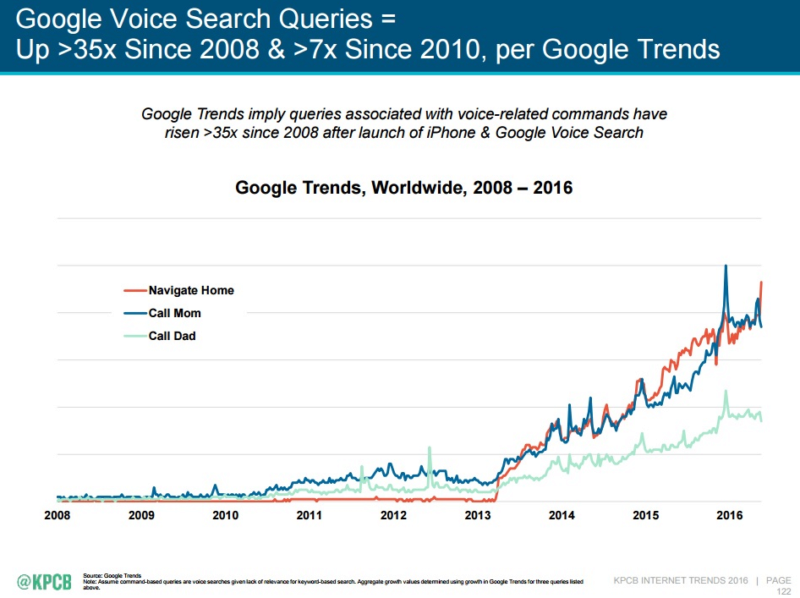 "2016 Internet Trends Report: ""Google Voice Search Queries"""