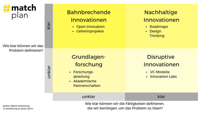 Innovationsmatrix