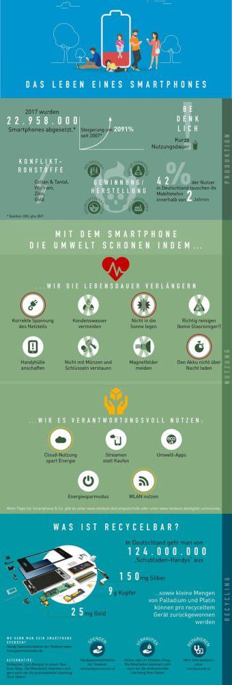 Smartphone, Akku, Lebensdauer, Laufzeit, Telekom