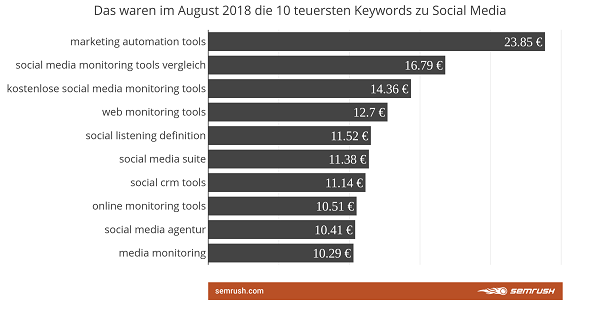 Tech-Keywords, Keywords, Google Keywords, SEO, SEA, Suchmaschinenmarketing, Social Media