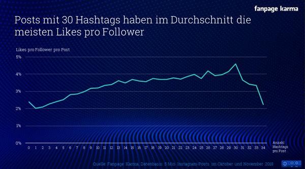 Hashtags bei Instagram, Hashtags Instagram Anzahl, Likes, Reichweite, Fanpage Karma