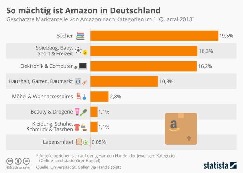Amazon kreditkarten nicht in deutschland ausgegeben